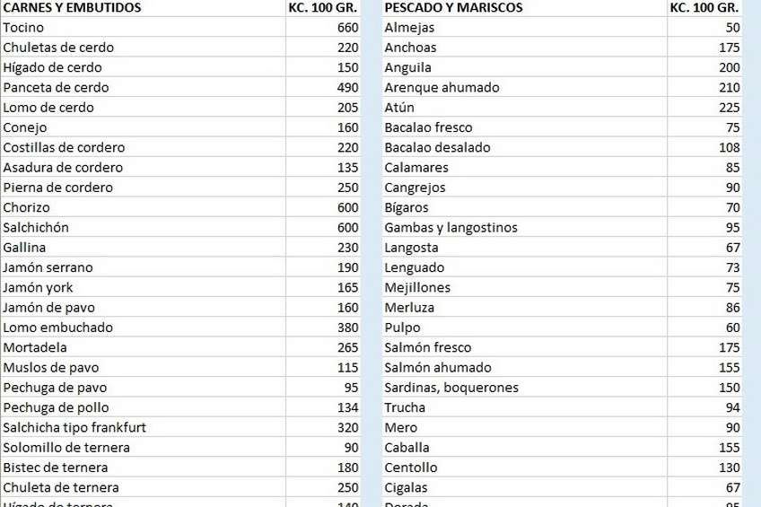 Tabla de calor as por categor as - Tabla de calorias de alimentos por cada 100 gramos ...
