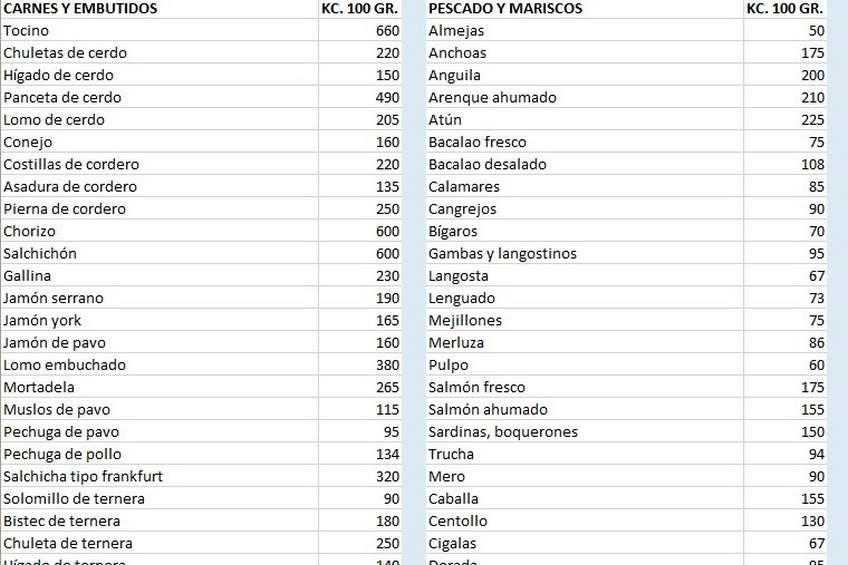 Tabla de calor as por categor as - Lista de calorias de los alimentos ...